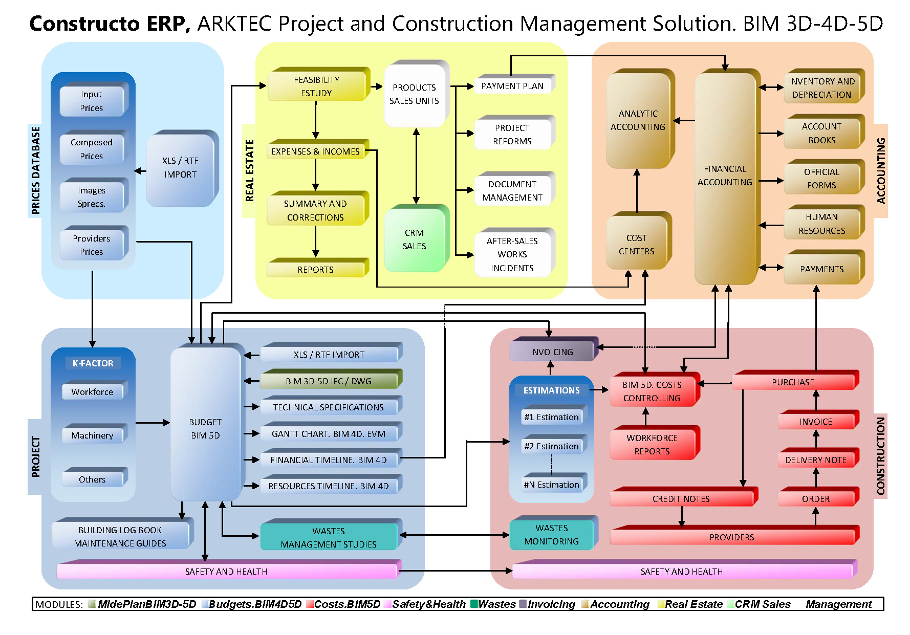 Arktec S A  Software for architecture, engineering and construction
